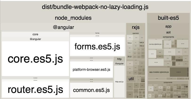 Inspecting Webpack Bundles